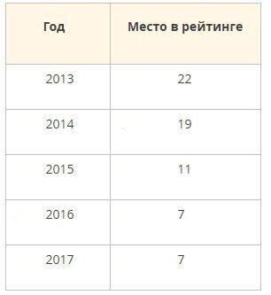 Рейтинг аутсорсинговых компаний москвы 2017 бухгалтерия тест для профессионального бухгалтера онлайн